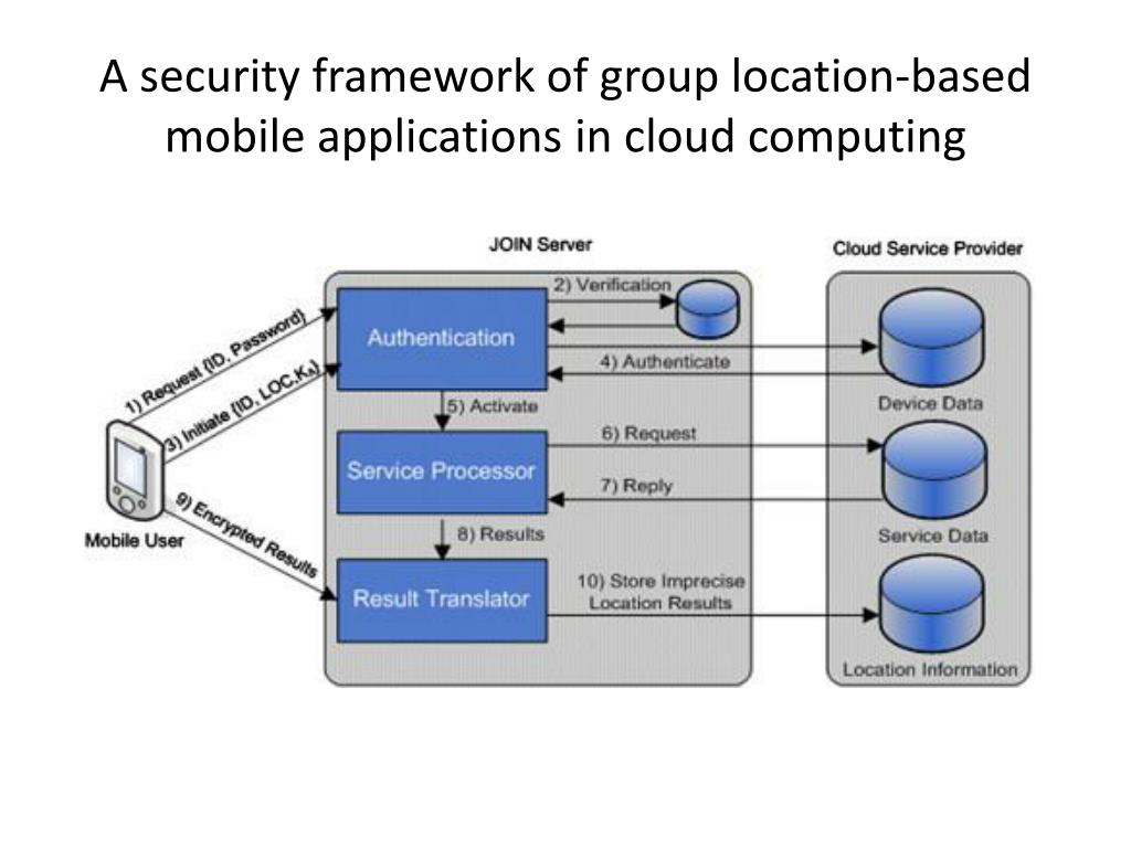 cloud and mobile based application