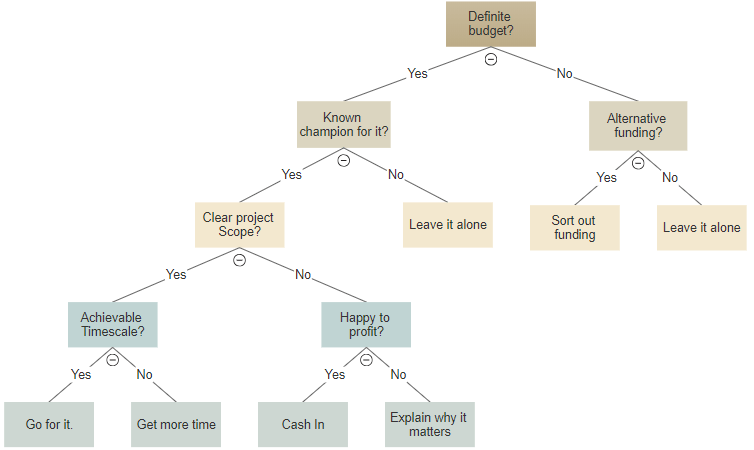 best application to draw decision tree