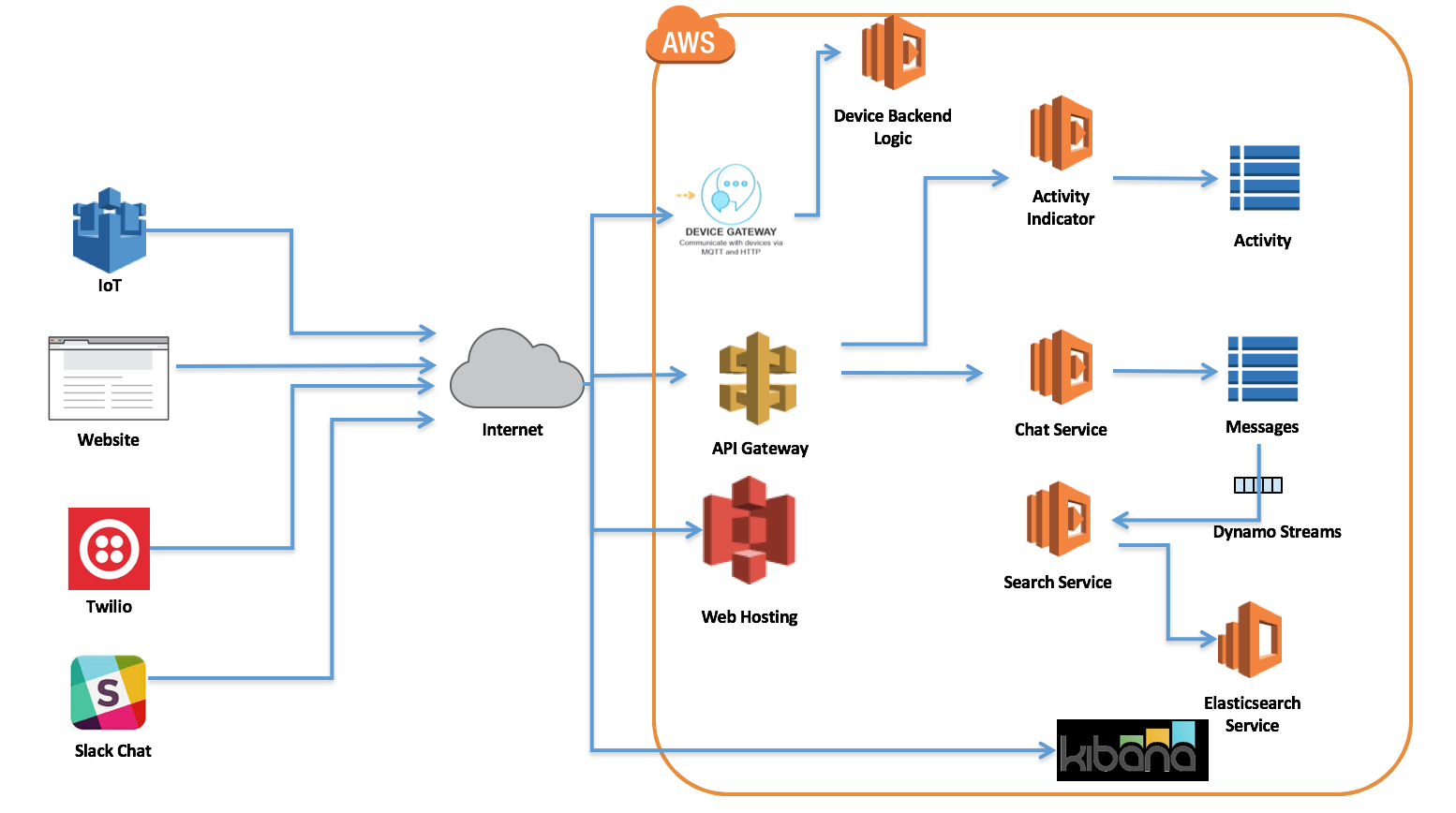 using amazon rds with android application java