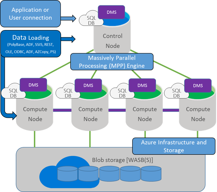 admanager plus loading application layer