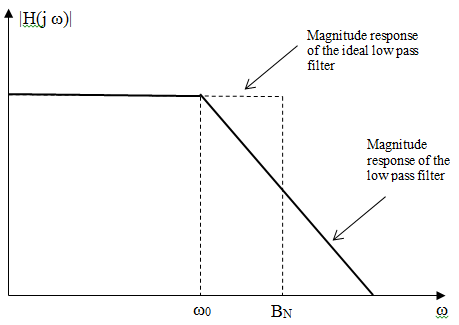 applications of ideal low pass filter